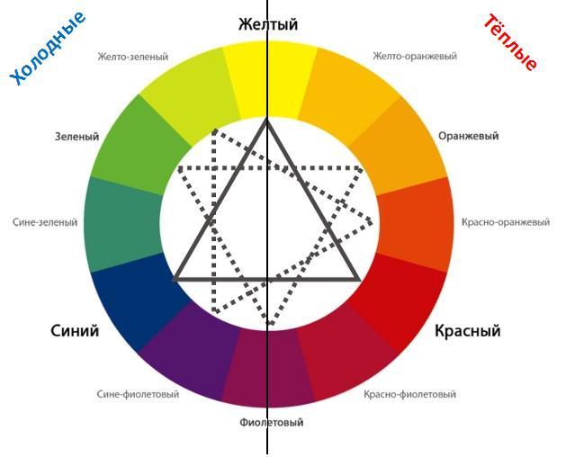 цветовой круг Гётте